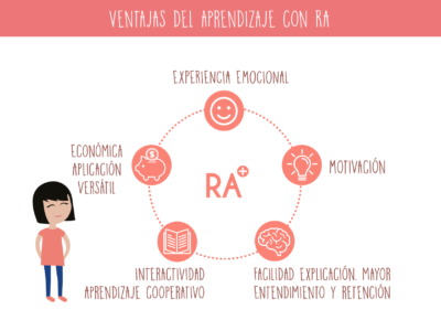Realidad aumentada aprendizaje