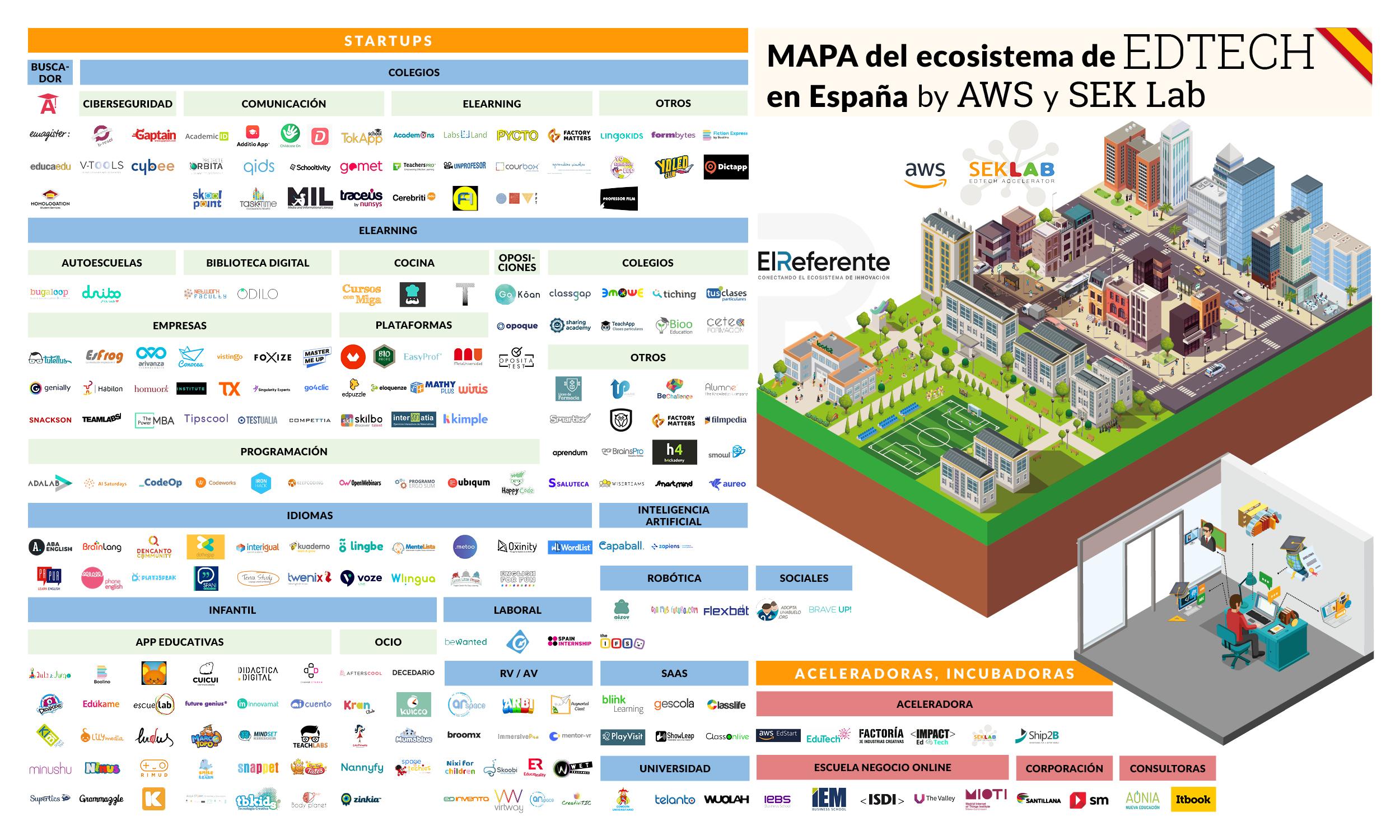 Body planet en El Referente mapa ecosistema edtech